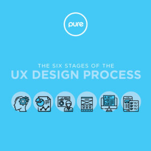 UX Design Process Infographic