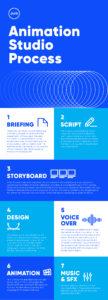 Pure Creative Animation Studio Process Infographic