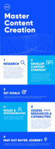 Pure Creative How To Master Content Creation Infographic