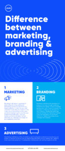 Pure Creative Difference Between Marketing, Branding and Advertising Infographic