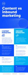 Content vs Inbound Marketing Infographic